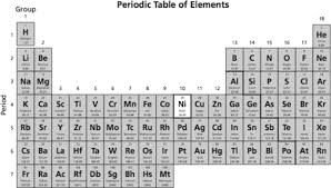 Ni On The Periodic Table Triand Easy Online Student Testing