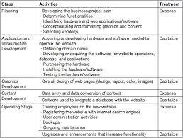 gaap useful life table website development costs nonprofit accounting basics