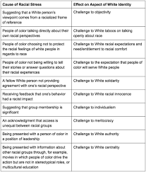 Other Words For Comforting The Sugarcoated Language Of White Fragility Huffpost