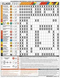 hazardous materials classification table sst safety courses hazmat c