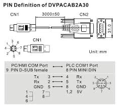 communication interface pc to dvp delta plc u2013 delta industrial