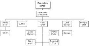 brigade de cuisine brigade de cuisine ohhkitchen com