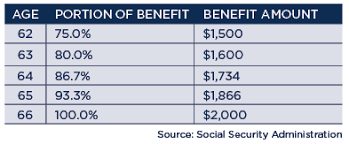 social security benefits table six ways to maximize your social security wealth management