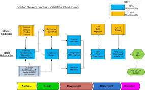 design implementation proposal crm implementation planplate sle proposal erp and ecommerce blog