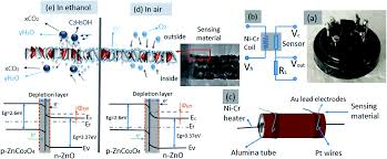 tube in tube zno znco 2 o 4 nanostructure synthesized by facile