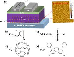 a striking performance improvement of fullerene n channel field