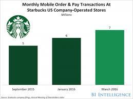 starbucks app should boost mobile order u0026 pay business insider