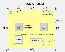 Home Plan Design According To Vastu Shastra Http Goo Gl Tiljf6 Ideal Vastu Shastra Tips For A Better Pooja