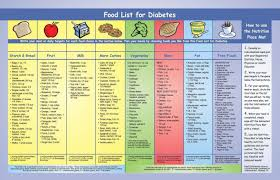 top diet foods diabetic diet