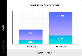 how much does it cost to install a flat pack kitchen 2021 door installation costs new door replacement prices