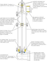 waterous fire hydrant schematic milwaukee spec vesselyn com