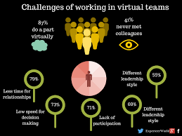 what are the challenges of working in virtual teams experteer