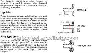 Threaded Blind Flange Asme B16 11 Blind Flange Buy Slip Blind Flange Raised Face Blind