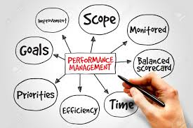 Map Performance Performance Management Mind Map Business Concept Stock Photo
