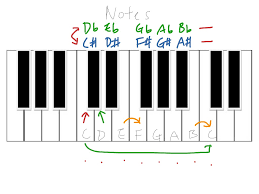 notes on a keyboard or piano music music theory showme