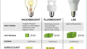 lightbulbs incandescent fluorescent led infographic