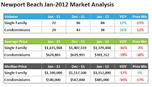California Real Estate Market Newport Beach Ca Real Estate Market Analysis Jan 2012