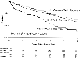 severe frequent ventricular ectopy after exercise as a predictor