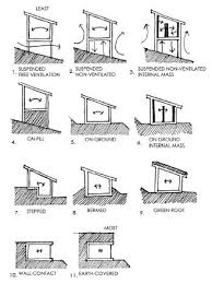 Sustainable House Design Ideas Best 25 Thermal Mass Ideas On Pinterest Used Wood Stoves