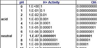 why is the ph scale logarithmic