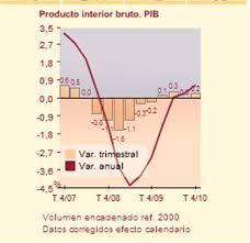 Producto Interior Bruto Qué Es El Pib Cuanto Vale Un Euro