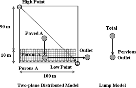 conversion of natural watershed to kinematic wave cascading plane