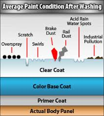 Whats A Wet Bar What Is Cut Polishing And Compounding
