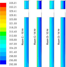Comfortable Indoor Temperature Transient Analysis And Improvement Of Indoor Thermal Comfort For