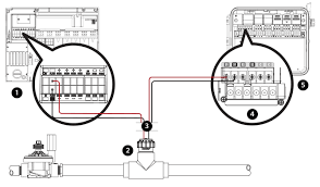 flow sync wiring to the irrigation system hunter industries