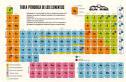 de los <b>metales alcalinos</b>