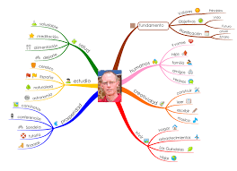 Mind Map Examples Gallery Braincolour