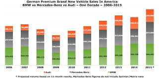 lexus vs mercedes suv bmw vs mercedes benz vs audi u s sales 2006 2015