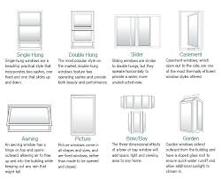 Awning Sizes Kitchen Garden Window Sizes Simonton Garden Window Sizes Milgard