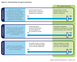 how to start an online clothing store in 12 steps the retail transformation deloitte insights