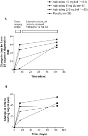 antianginal and antiischemic effects of ivabradine an if