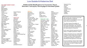 diets u0026 protocols acupuncture melbourne cbd
