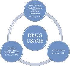 swedish high pupils u0027 attitudes towards drugs in relation to