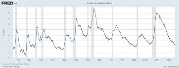 Define Binding Price Floor by Stephen Williamson New Monetarist Economics