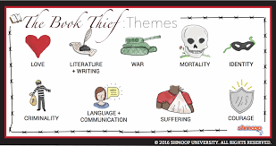 hamlet themes love themes in the book thief chart