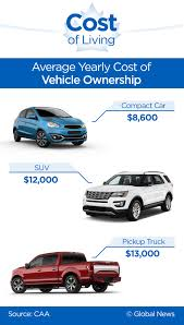 Auto Transport Cost Estimate by Own A Car You Won T Believe How Much That S Costing You Every