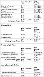 average wedding photographer cost average cost of wedding flowers new wedding ideas trends