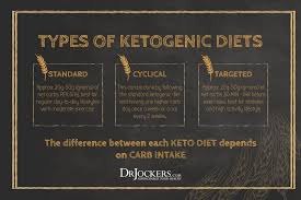 cyclical ketogenic diet food list 28 images ketogenic diet