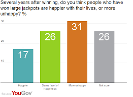 yougov winning the lottery won t make you happier