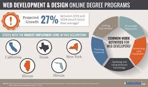 design thinking graduate programs online web development degree web design programs