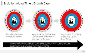 Out Of Comfort Zone Activities Comfort Zone U0026 Work