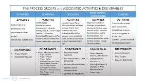 pmi process groups overview of the project phases projectbliss net