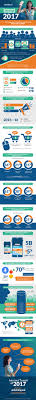 internet trends report 2017 infographic e learning infographics