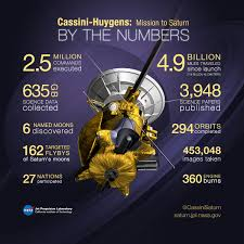 cassini the grand finale cassini huygens by the numbers