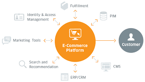 Magento B2b E Commerce Platform B2c E Commerce E Commerce Portal And Platform Development Aoe