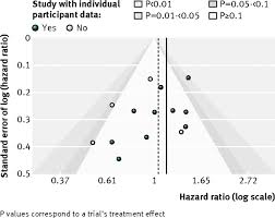 how to write a meta analysis research paper assessment of publication bias selection bias and unavailable fig 3 contour enhanced funnel plot of the 14 trials included in the meta analysis of greb et al47 10 trials provided individual participant data